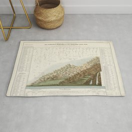 Vintage Print - Comparison Chart of the Main Mountains and Rivers in Haute-Loire (1871) Rug