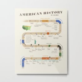 American History Poster Timeline Metal Print